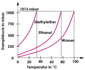 Ethanol Siedepunkt
